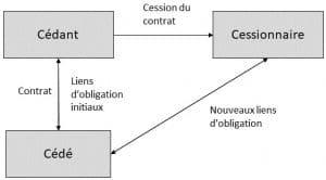 Schéma cession de contrat