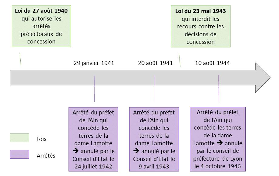 Schéma explicatif des faits de l'arrêt Dame Lamotte
