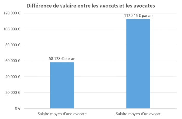 Différence de salaire entre les avocats et les avocates