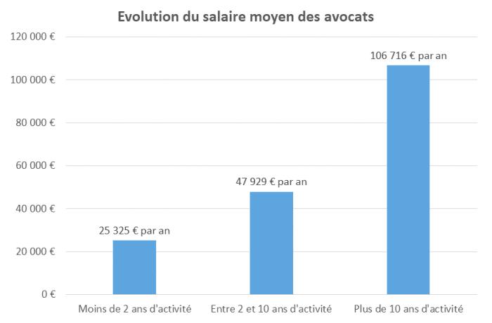 Evolution du salaire d'un avocat