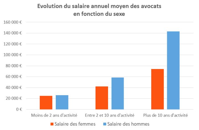 Evolution du salaire d'un avocat en fonction du sexe